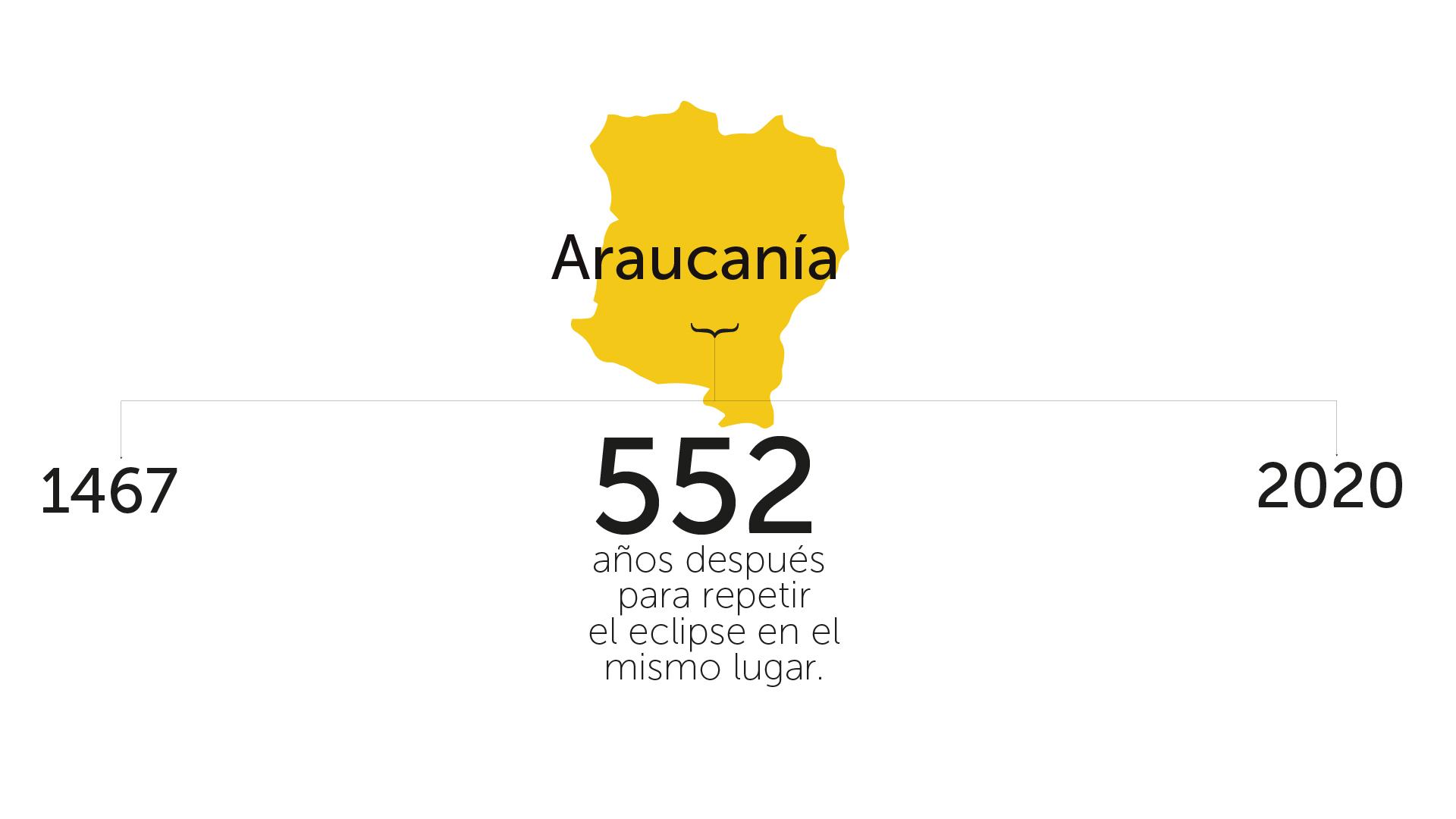 Línea de tiempo del eclipse 2020 en Araucanía